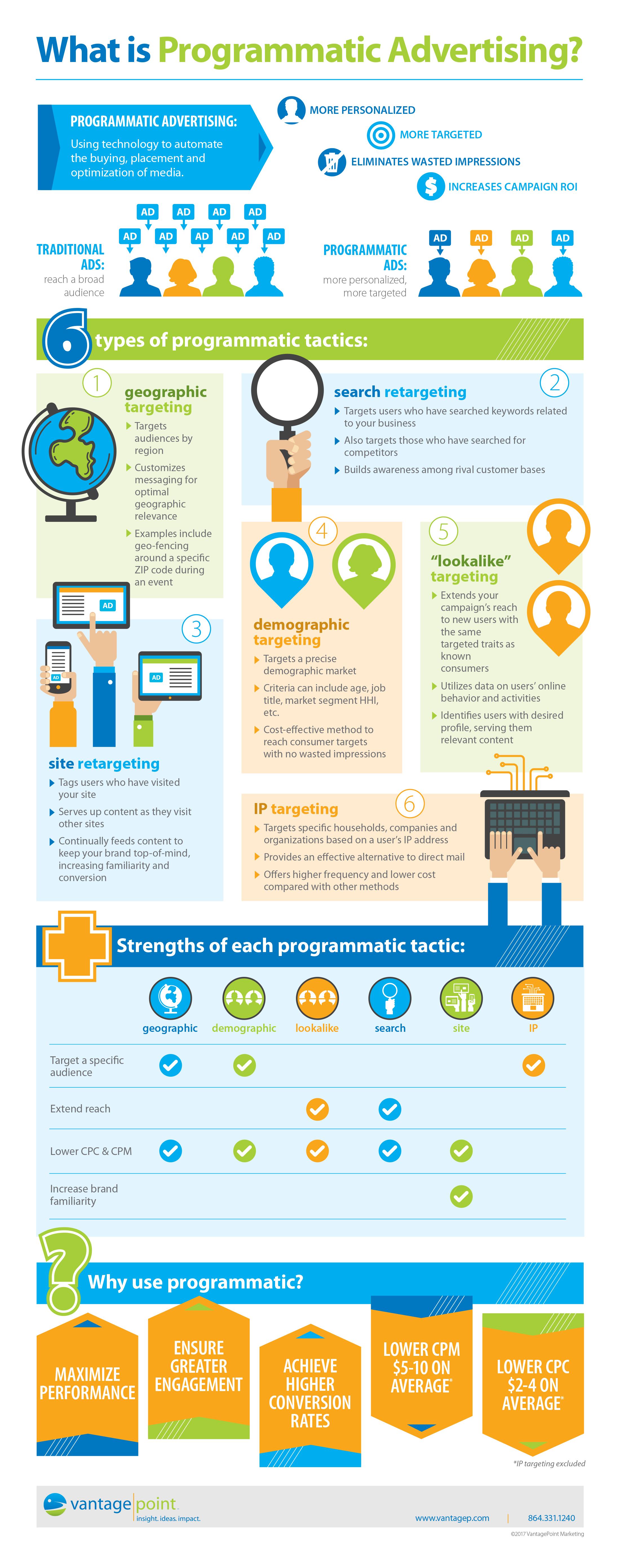 VantagePoint Marketing Programmatic advertising infographic