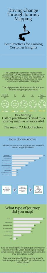 Journey map infographic
