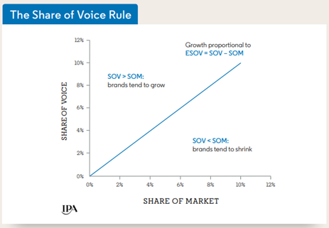 Share of Voice Rule