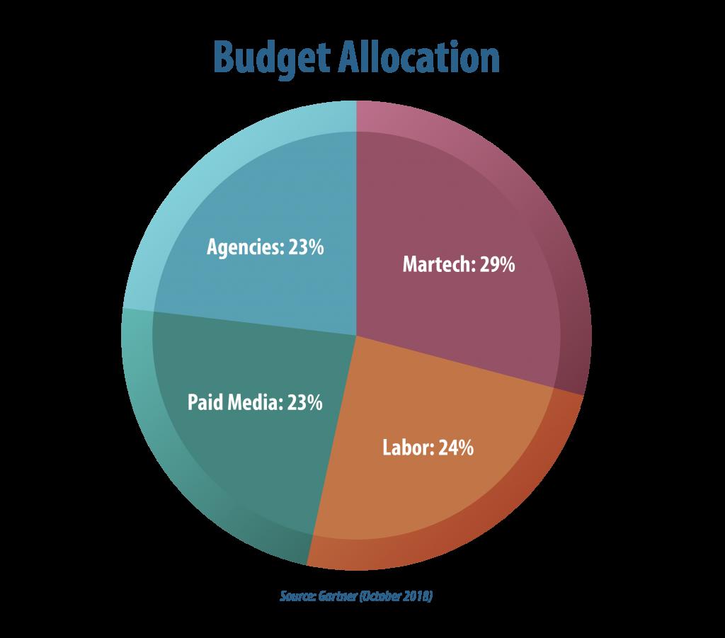 b2b marketing budget allocation breakdown